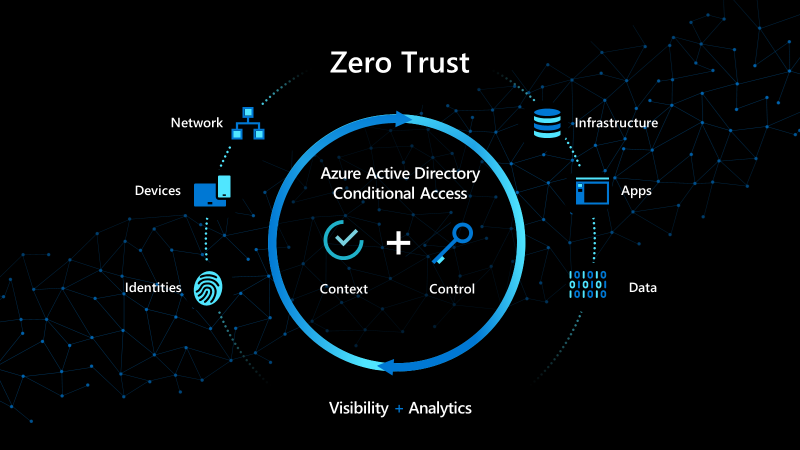 Deliver productive and seamless user experiences with Azure Active Directory