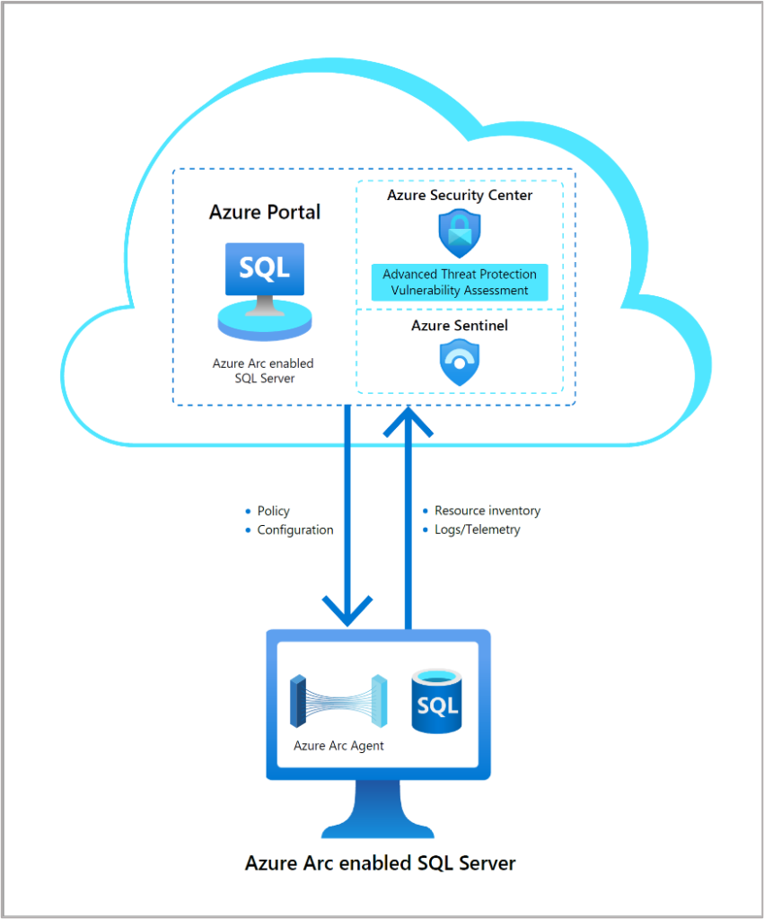 Integration of Azure Arc enabled SQL Server and Azure Defender