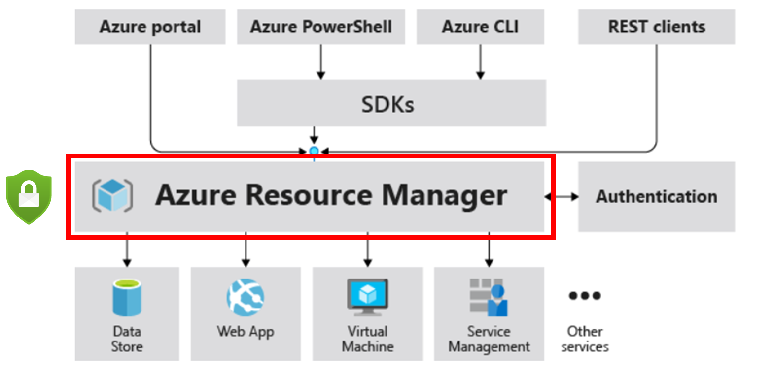 Azure Defender for Resource Manager monitors resource management operations to protect your Azure environment.