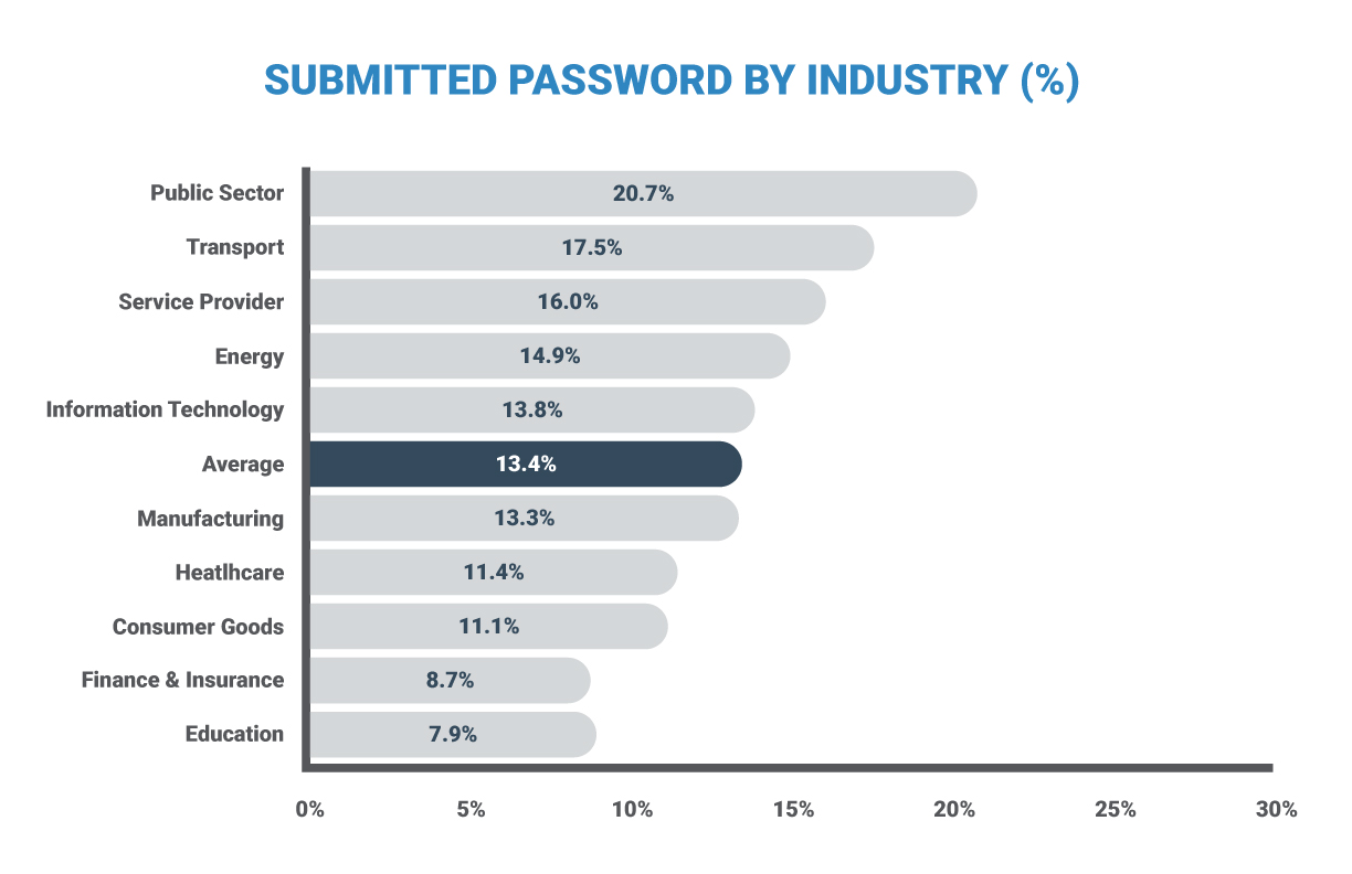 Password submission by industry