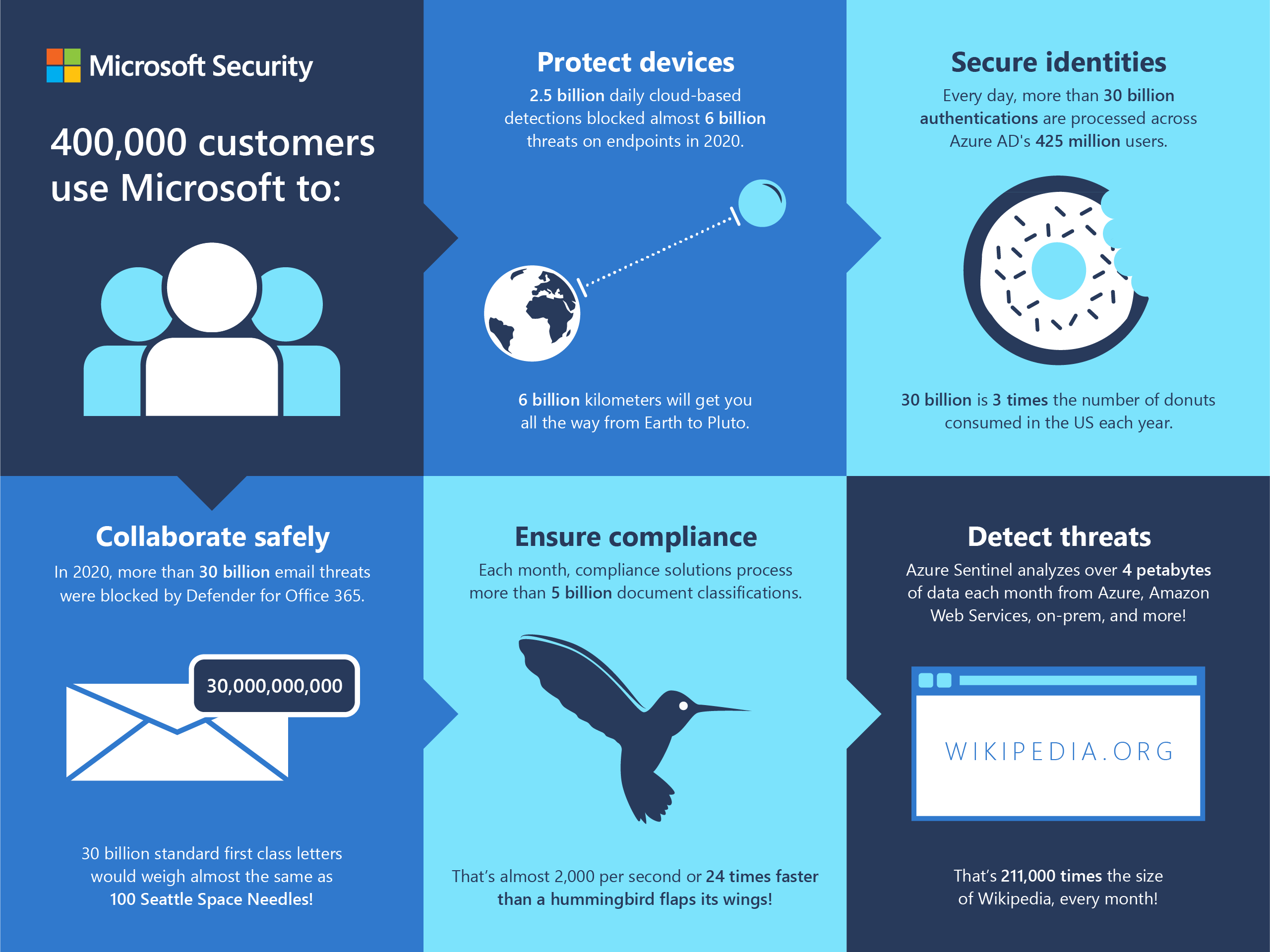 Infographic that describes how Microsoft protects devices, secures identities, ensures compliance, and detects threats.