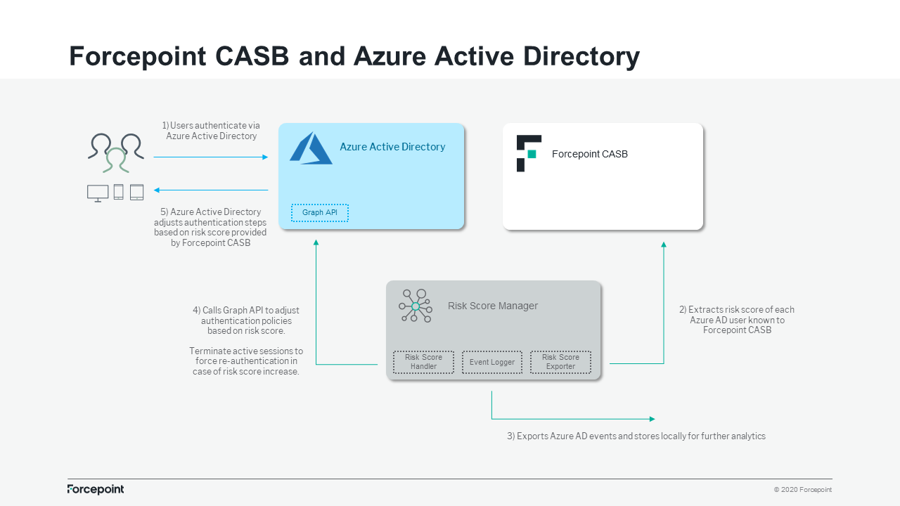 integrated solutions combine the risk score calculated by Forcepoint's CASB - with Azure AD- to apply the appropriate conditional access policies tailored to each individual user risk.
