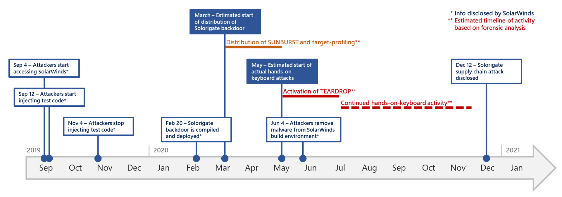 Timeline graph showing developments in the Solorigate attack