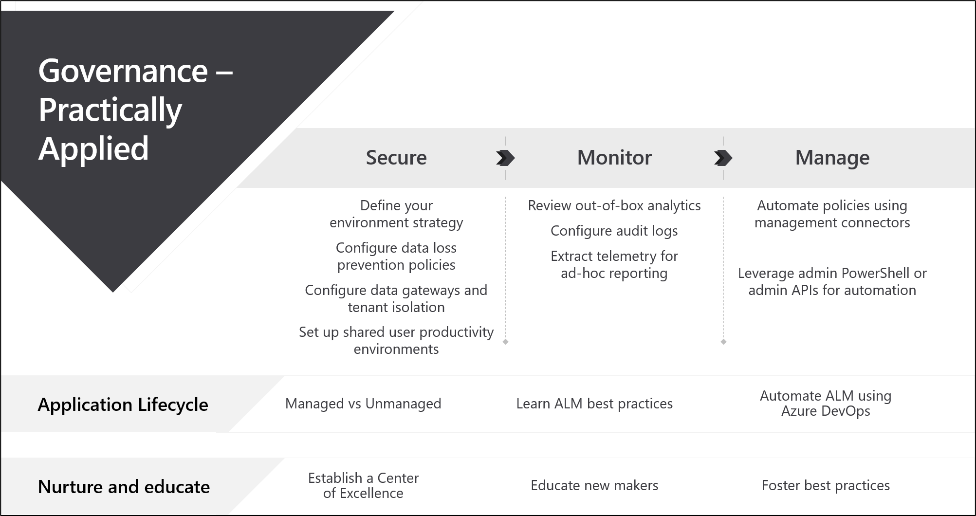 The Power Platform multi-step governance strategy
