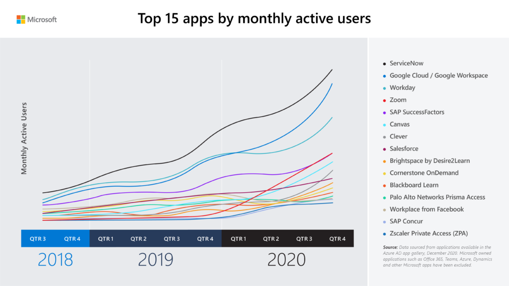 Line graph that shows monthly active users of the top 15 applications by monthly active users graphed from Q3 2018 to Q4 2020.
