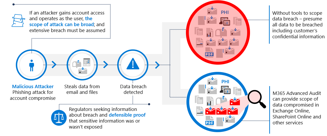 Privacy breaches: Using Microsoft 365 Advanced Audit and Advanced eDiscovery to minimize impact
