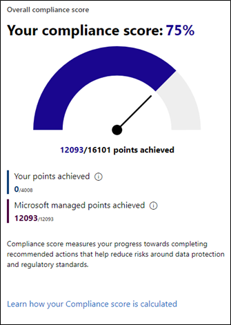 Shows the Compliance Score from Microsoft Compliance Manager