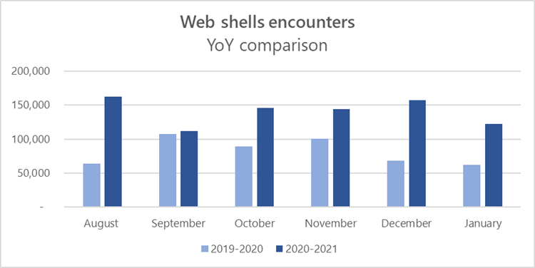 Web shell attacks continue to rise