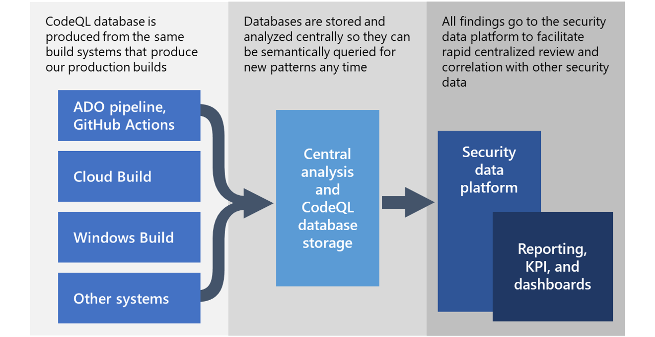 Microsoft open sources CodeQL queries used to hunt for Solorigate activity