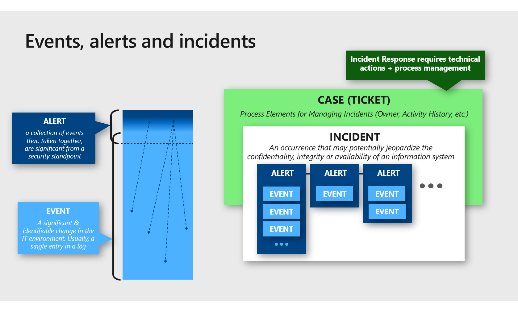 Diagram distinguishing between events, alerts and incidents