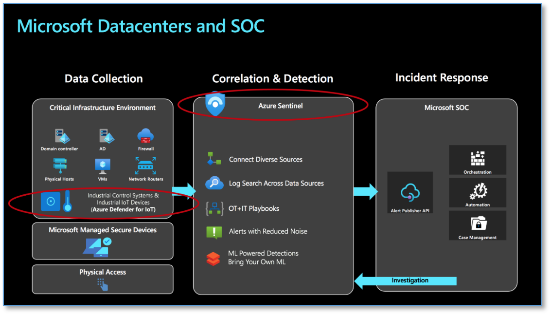 Microsoft datacenters: Ingestion, detection, and investigation.