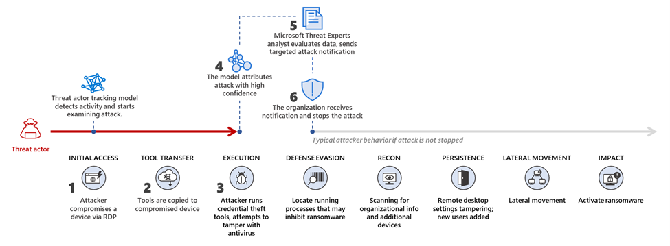 Attack diagram showing stages of an attack and how the threat actor tracking model caught the initial stages so the affected organization could stop the attack