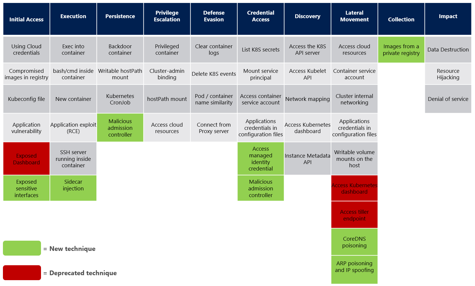 The threat matrix to Kubernetes. The matrix consists of the various attacking techniques that target Kubernetes.