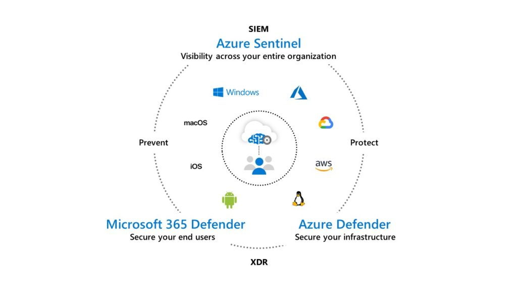 Integrated threat protection from Microsoft comprises Azure Sentinel, a cloud-native SIEM, Microsoft 365 Defender that provides XDR capabilities for end-user environments, and Azure Defender that provides XDR capabilities for infrastructure and cloud platforms.