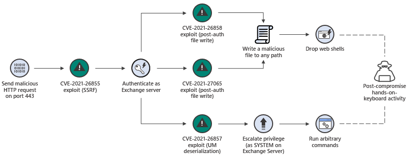Analyzing attacks taking advantage of the Exchange Server vulnerabilities