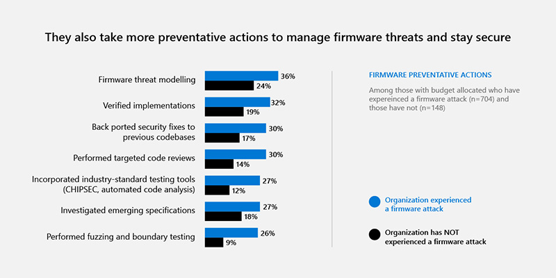 New Security Signals study shows firmware attacks on the rise; here's how Microsoft is working to help eliminate this entire class of threats