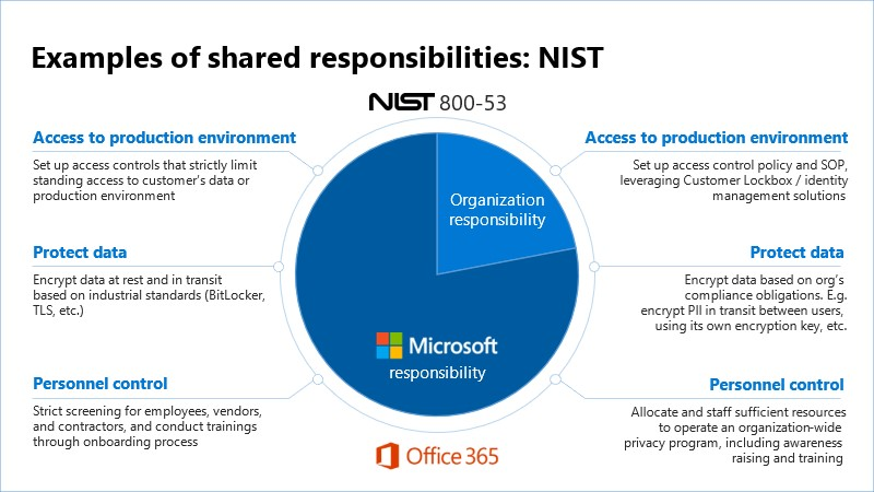 With Office 365, customers dramatically reduce the number of NIST 800-53 controls they are responsible for as opposed to an on premises deployment.