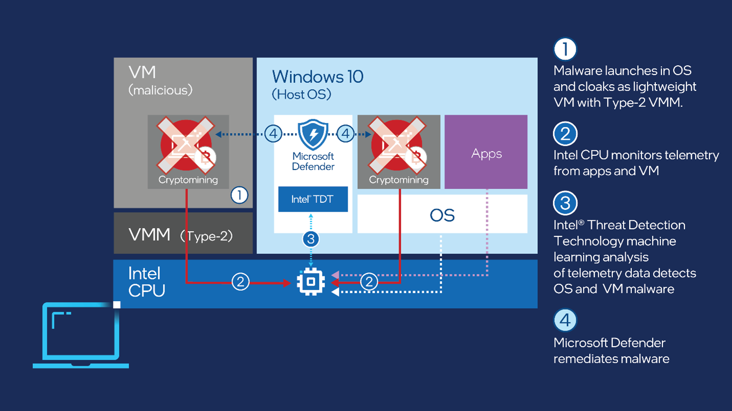 Architectural diagram showing the flow of how malware launches in the OS and cloaks as a lightweight VM, Intel monitors the CPU telemetry and the Intel TDT detects the OS and VM malware, at the end, Microsoft Defender for Endpoint remediates the malware.