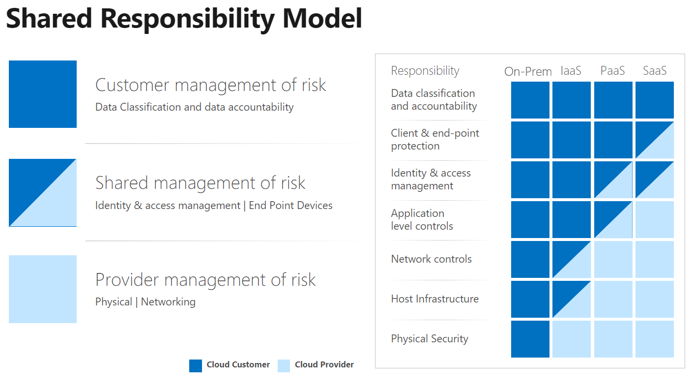 The shared responsibility model for cloud security. As cloud service provider takes responsibility for controls, the cloud customer can use their resources to focus on the controls for which they remain responsible.