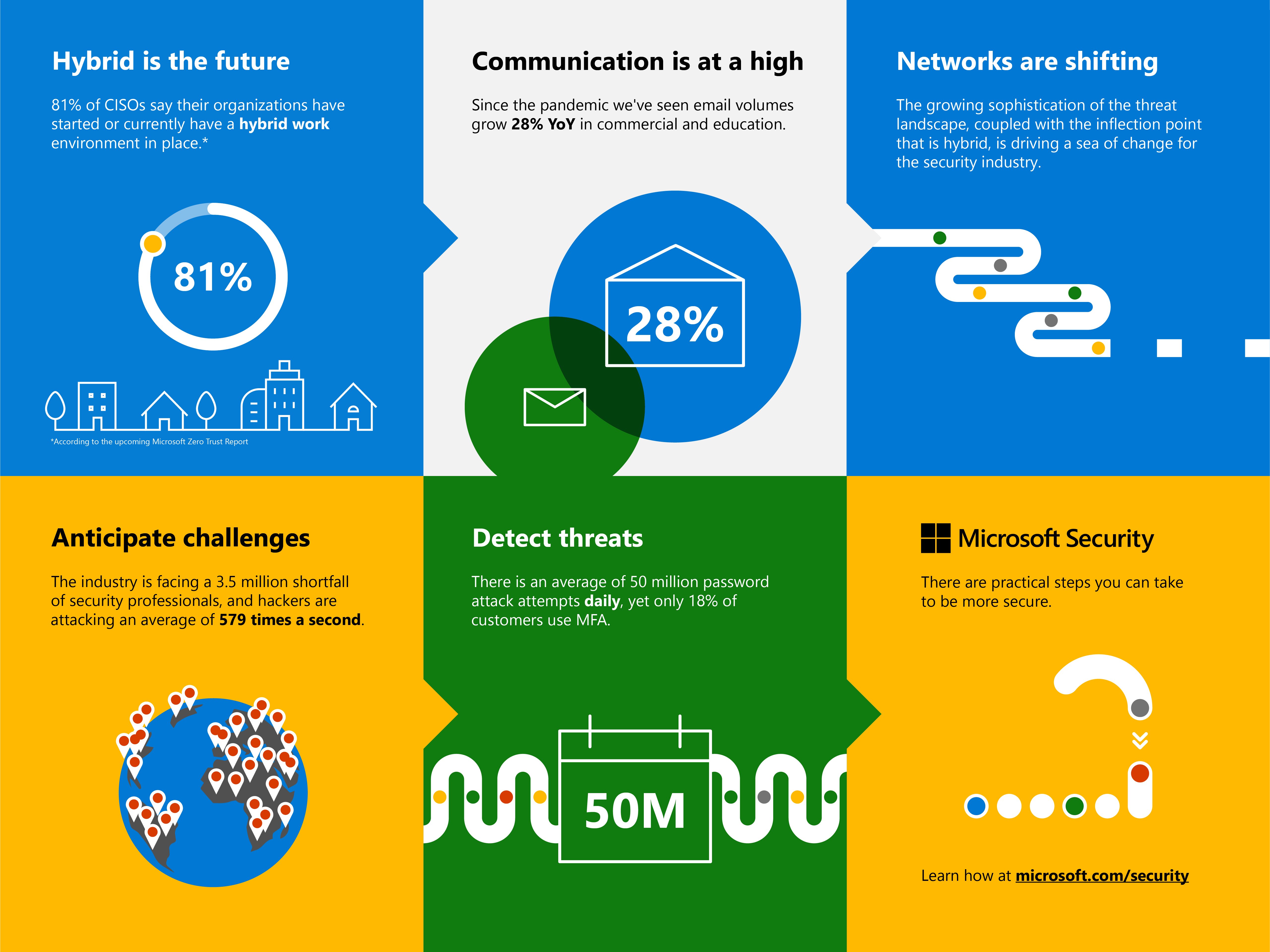 Chart detailing the future of hybrid work. With communication at a high, networks are shifting and threats are increasing.