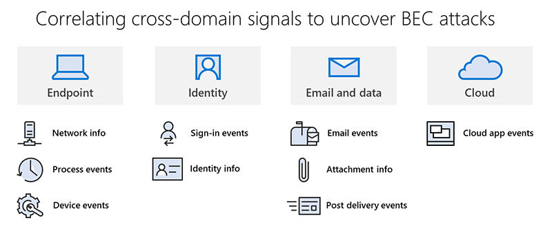 Behind the scenes of business email compromise: Using cross-domain threat data to disrupt a large BEC campaign