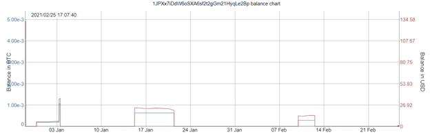 Line graph showing daily amount of cryptocurrency in a particular cryptocurrency address