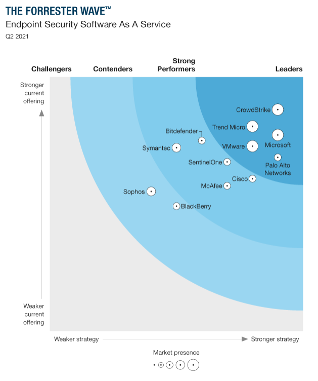 The Forrester WaveTM: Endpoint Security as a Service, Q2 2021 graphic showing Microsoft in the Leaders space.