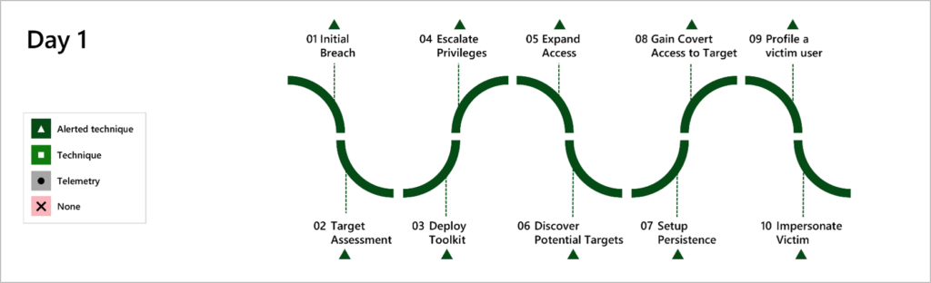 Microsoft delivered 100% technique/tactic coverage of evaluation steps executed by MITRE Engenuity on the first day (Carbanak). This diagram describes the purpose of the simulation steps and indicates Microsoft coverage for each.