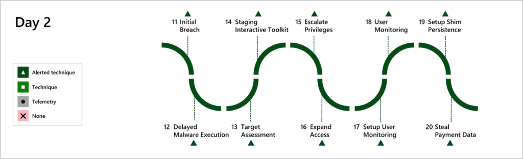 Microsoft delivered 100% technique/tactic coverage of evaluation steps executed by MITRE Engenuity on the second day (FIN7). This diagram describes the purpose of the simulation steps and indicates Microsoft coverage for each.