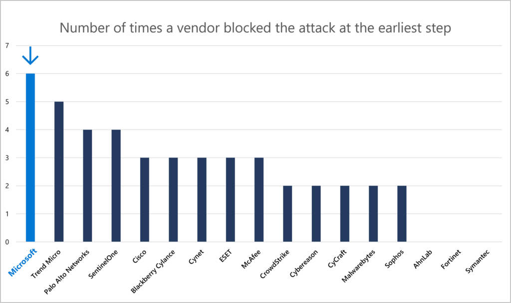 Number of tests in which the vendor blocked the attack at earliest stage possible. Microsoft successfully blocked at the earliest possible point on six protection tests, more than any other vendor participating in the test.