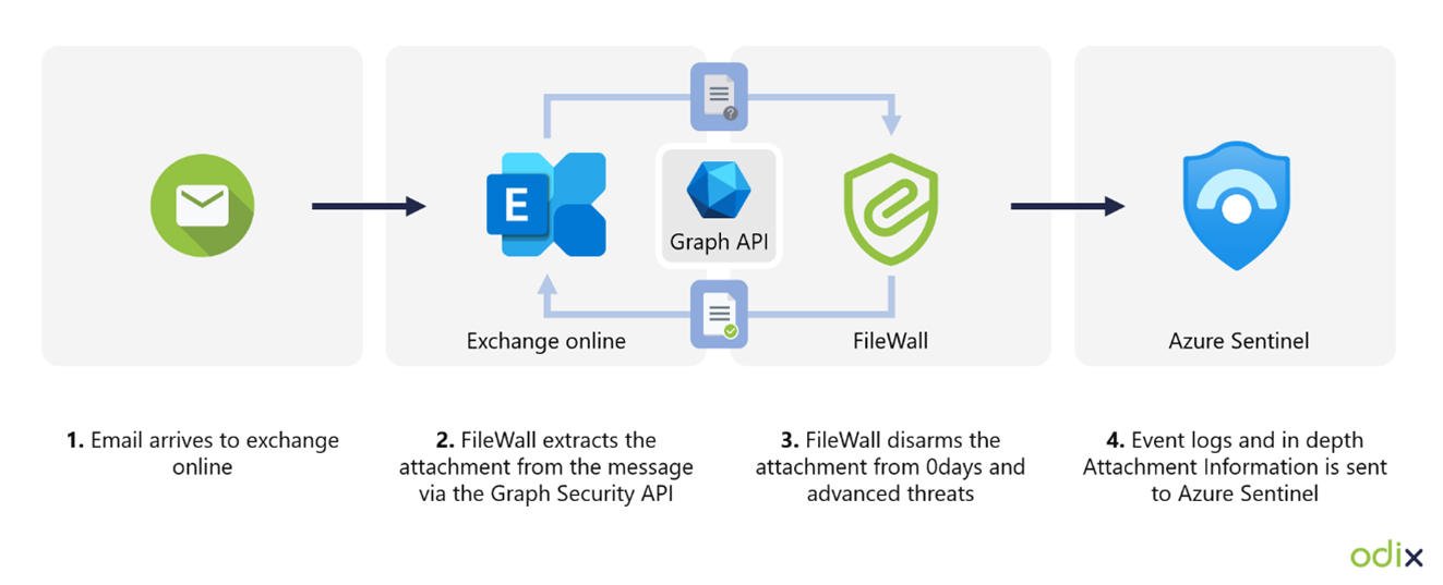 Architectural diagram displaying odix integrating with the Graph Security API, Exchange Online, and Microsoft Azure Sentinel.