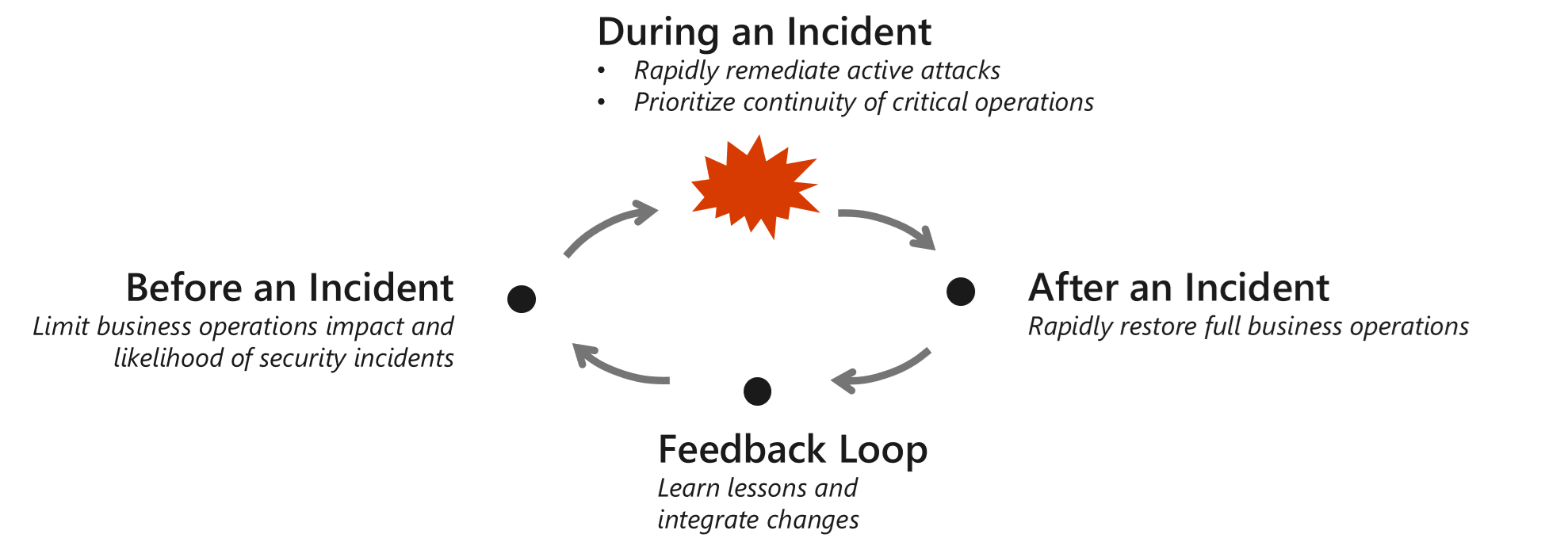 Visual chart depicting the four stages of the life cycle of an incident: Before, during, and after an incident and the lessons learned.