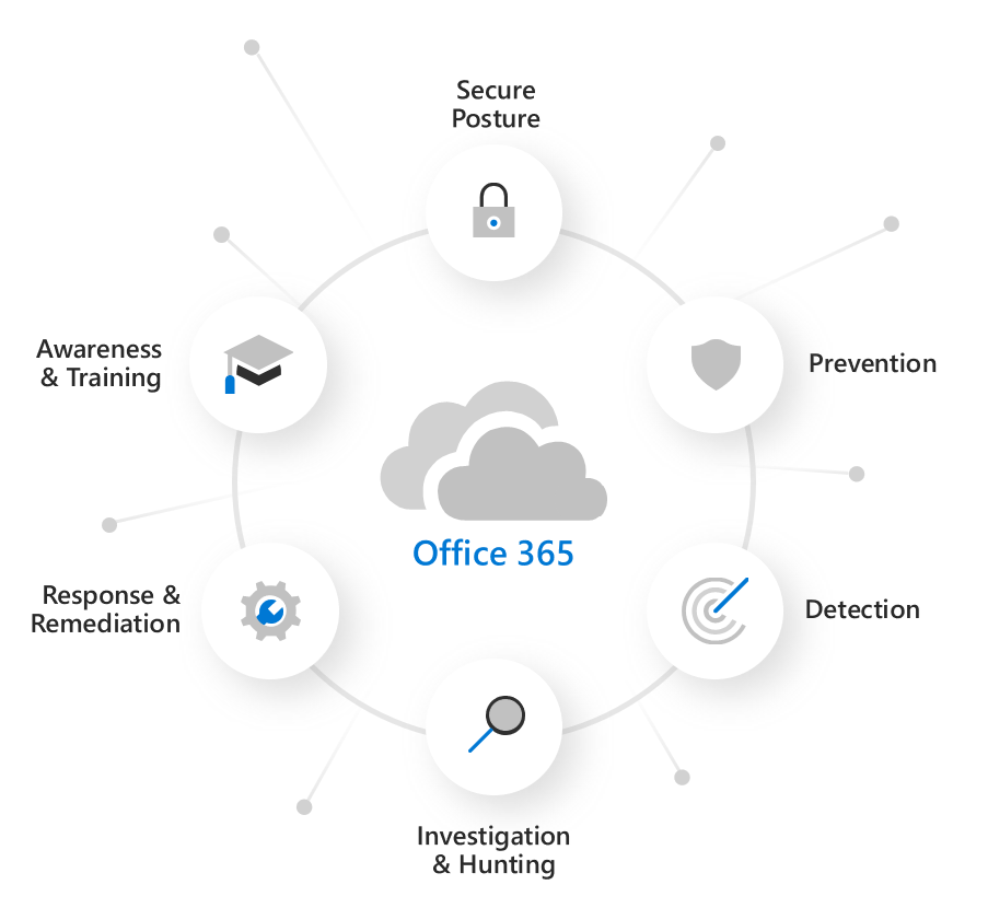 Microsoft Defender for Office 365 capabilities