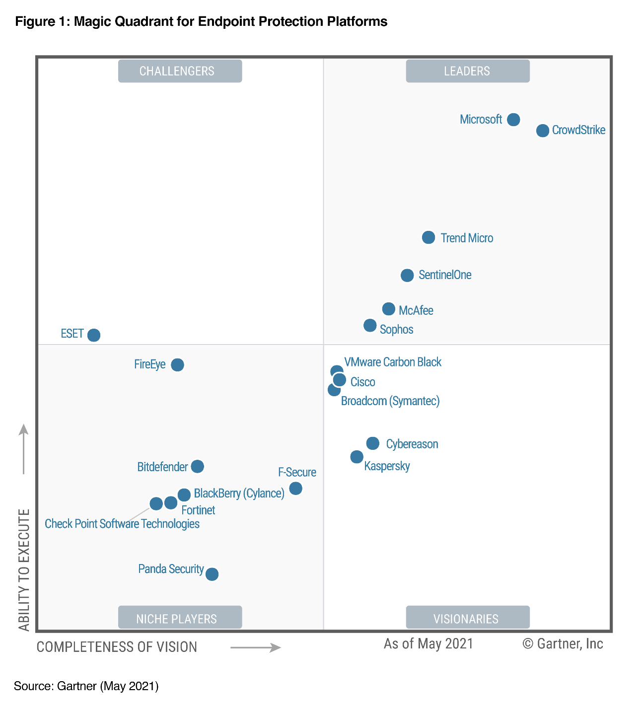 2021 Gartner Magic Quadrant for Endpoint Protection Platforms. Quadrants include Leaders, Challengers, Niche Players, and Visionaries.