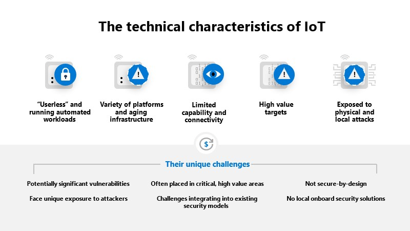 Graphic depicting the technical characteristics of IoT and their unique challenges. Characteristics include running automated workloads, aging infrastructure, and limited connectivity.