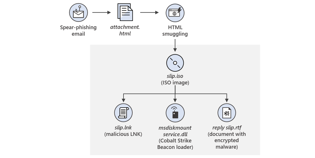 New sophisticated email-based attack from NOBELIUM