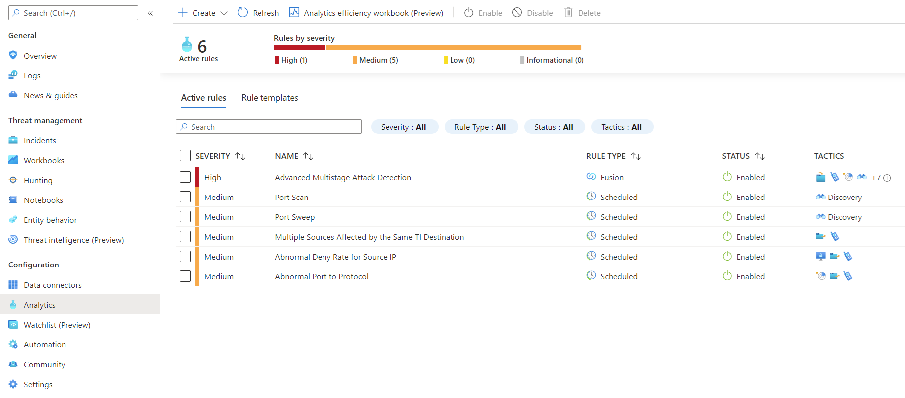 The Azure Firewall solution detections as they appear in the Azure Sentinel detection section after installing the solution.