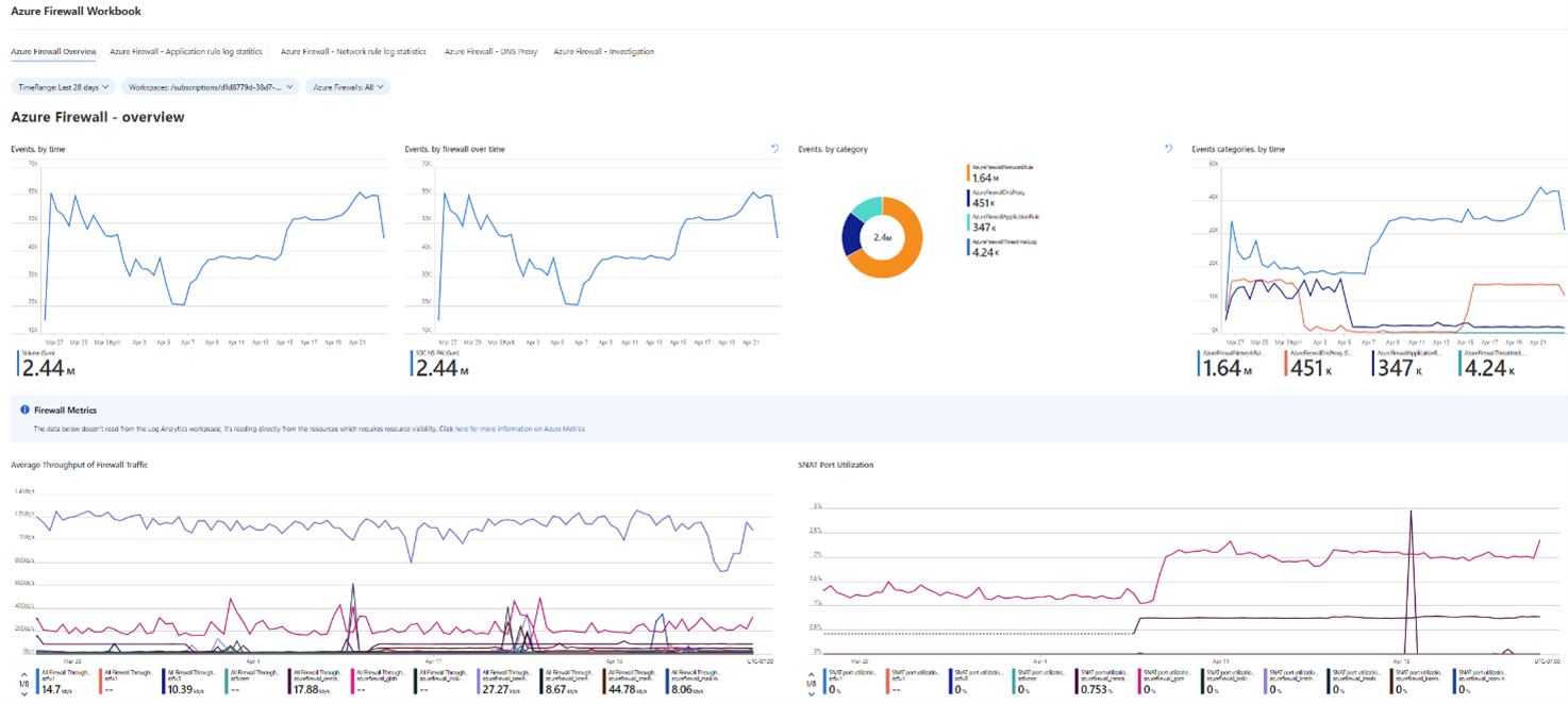 The Azure Firewall workbook overview screen, which is part of the Azure Firewall solution for Azure Sentinel.