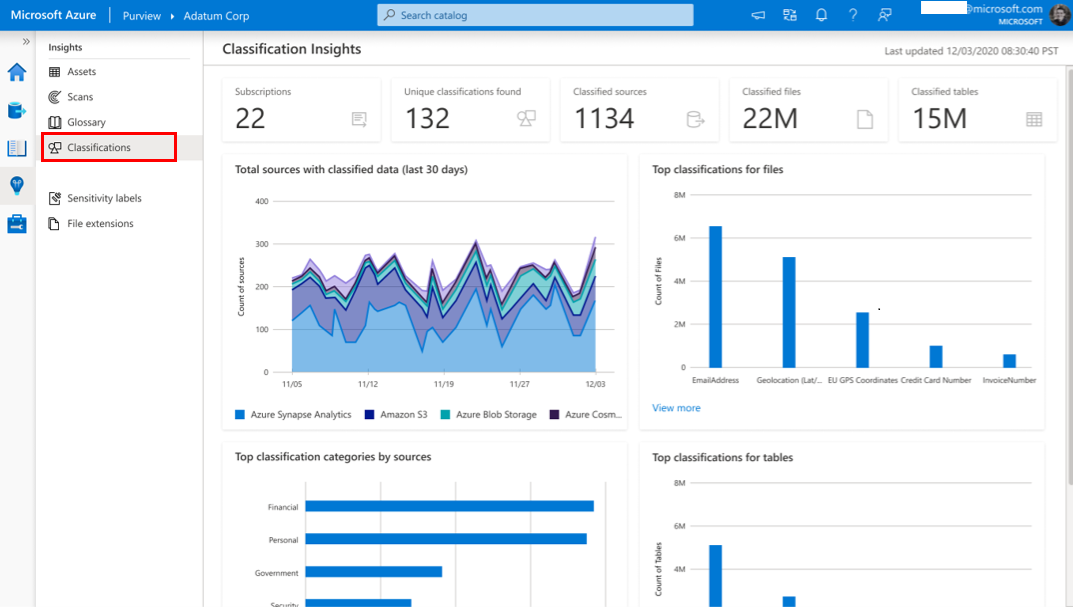 Azure Purview provides reporting that shows where sensitive data such as PII is located across an organization's data estate. Sensitivity labels with security policy can be applied to this data.