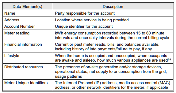 NISTIR 7628, Guidelines for Smart Grid Cybersecurity volume 2, Table 5-1. Information Potentially Available Through the Smart Grid.