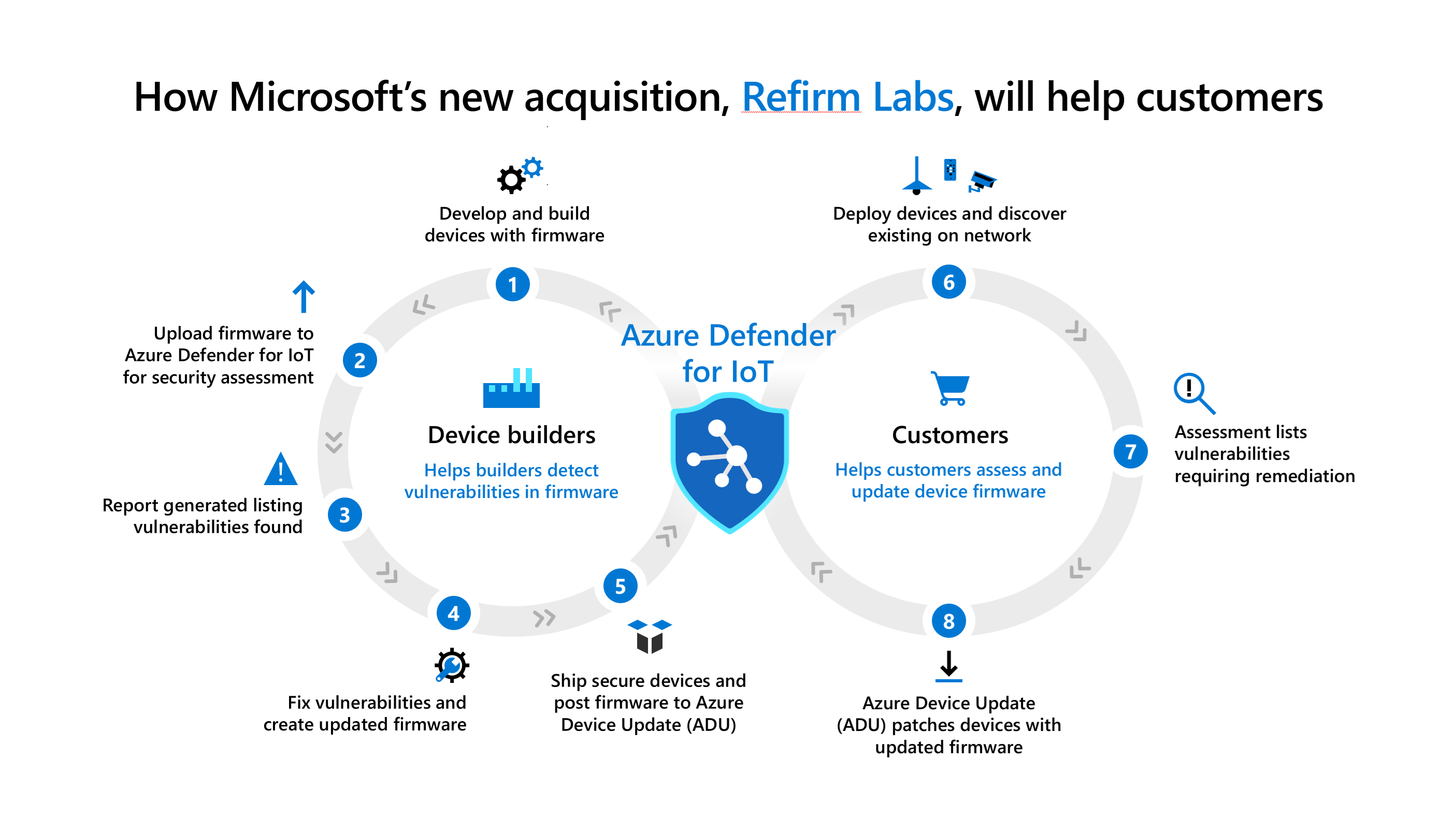 How Microsoft's new acquisition, ReFirm Labs, will help customers.