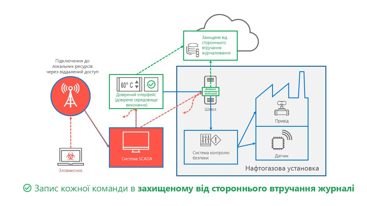 Система з TCPS