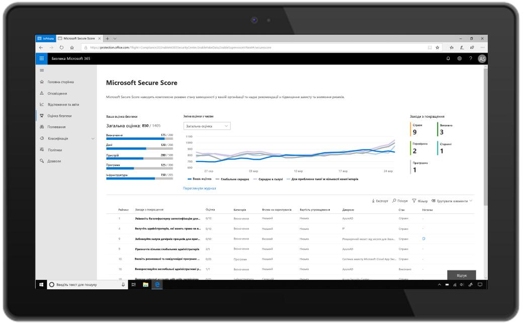 """Зображення планшета, на якому відкрито портал """"Безпека Microsoft365"""" зі службою Microsoft Secure Score."""