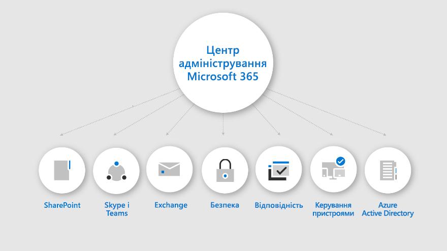 """Інфографіка показує можливості, які пропонує """"Центр адміністрування Microsoft 365""""."""