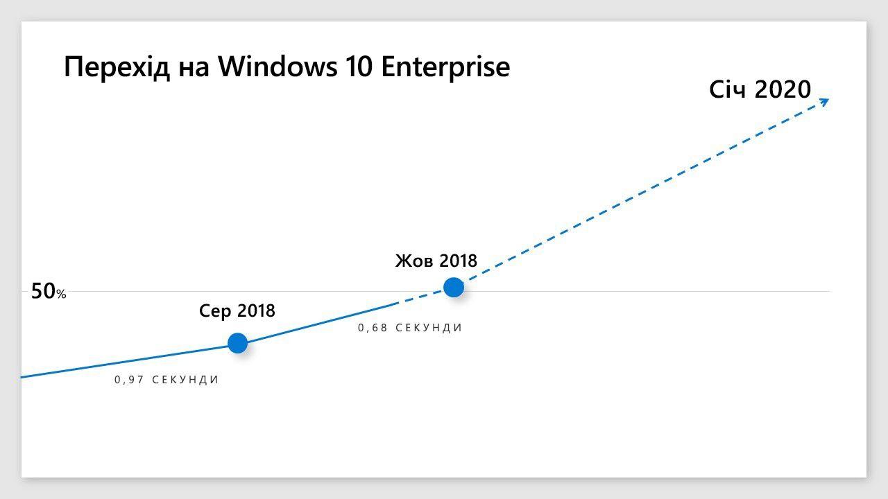 Інфоргафіка, яка ілюструє поширеність Windows10 на корпоративних пристроях.