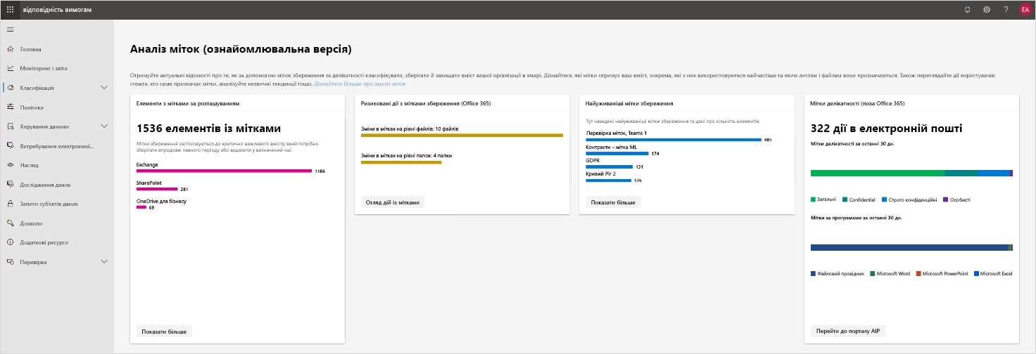 """Знімок екрана з вікном попереднього перегляду аналітики міток на порталі """"Центр відповідності Microsoft365""""."""