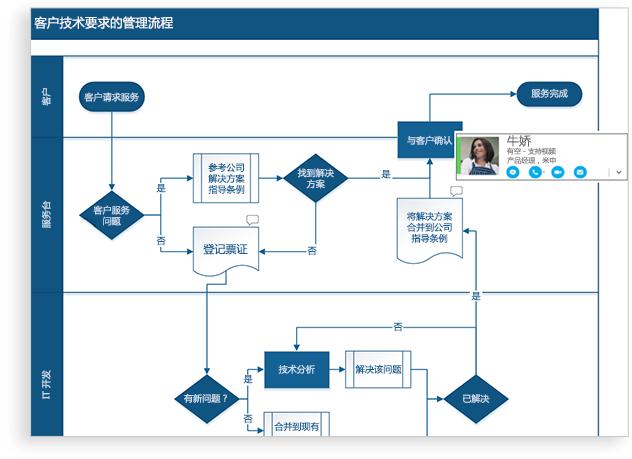 重新创建流程图,映射 it 网络,构建组织结构图或记录业务流程,visio